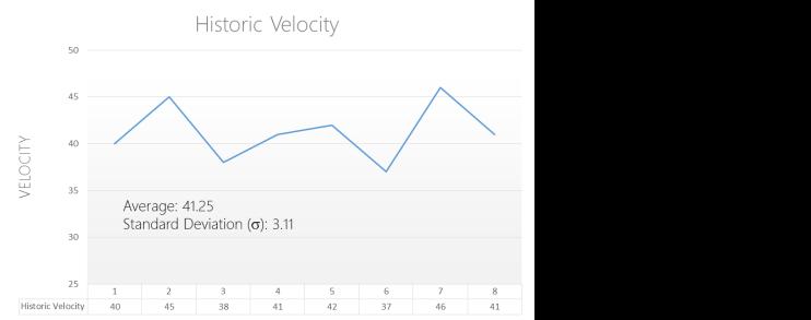 VelocityGraph